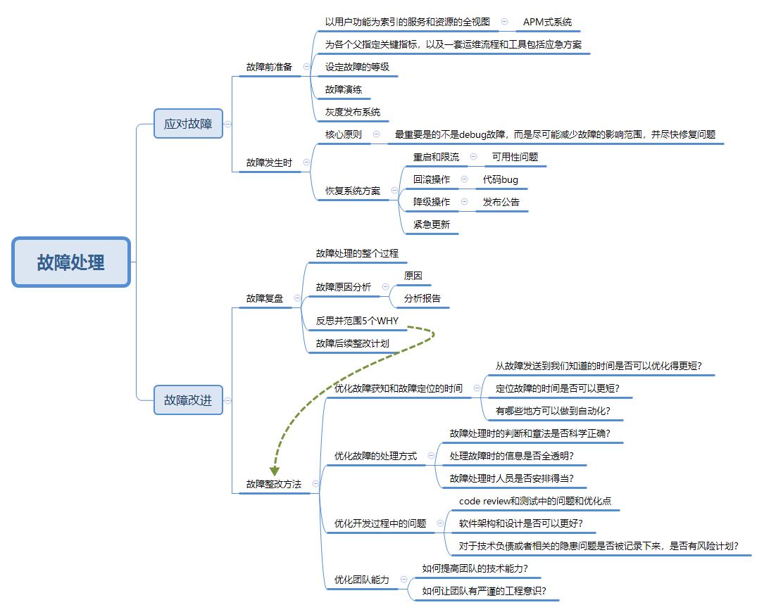 线上故障处理路径-脑图